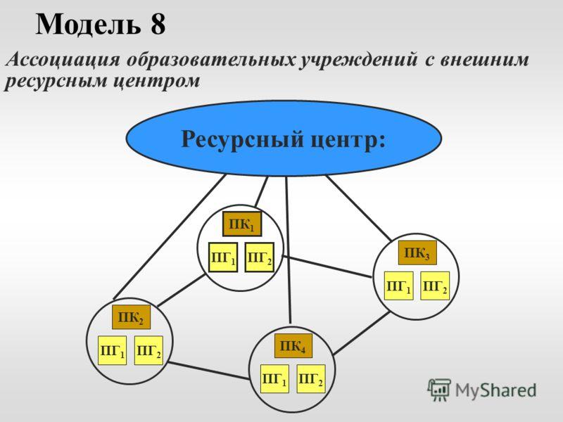 Модель 8 Ассоциация образовательных учреждений с внешним ресурсным центром Ресурсный центр: ПК 1 ПГ 2 ПГ 1 ПК 4 ПГ 2 ПГ 1 ПК 3 ПГ 2 ПГ 1 ПК 2 ПГ 2 ПГ 1