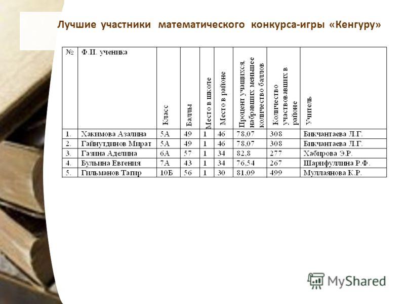 Лучшие участники математического конкурса-игры «Кенгуру»