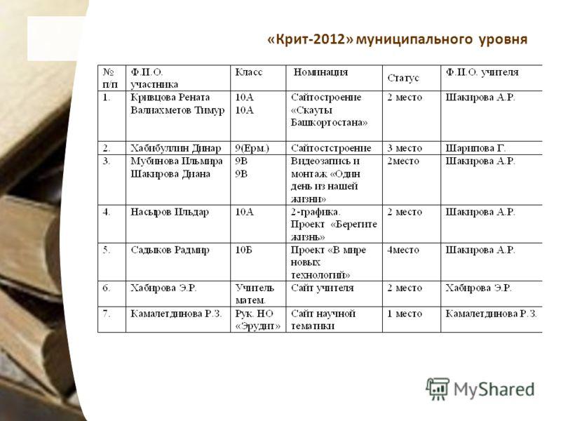 «Крит-2012» муниципального уровня