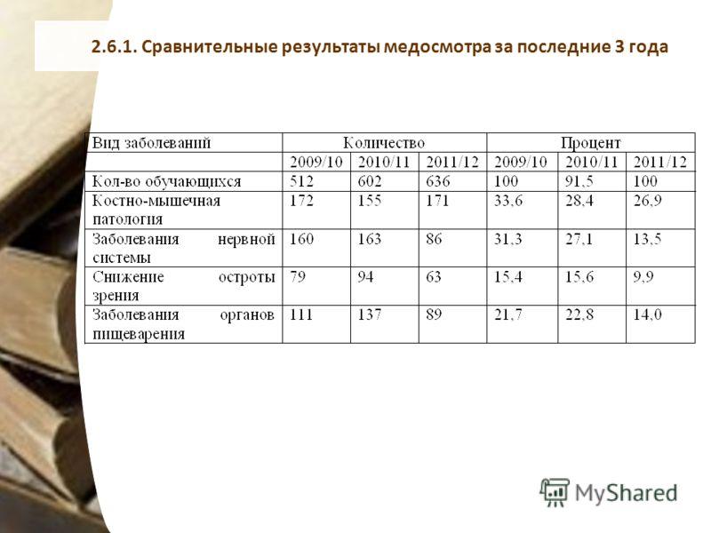 2.6.1. Сравнительные результаты медосмотра за последние 3 года