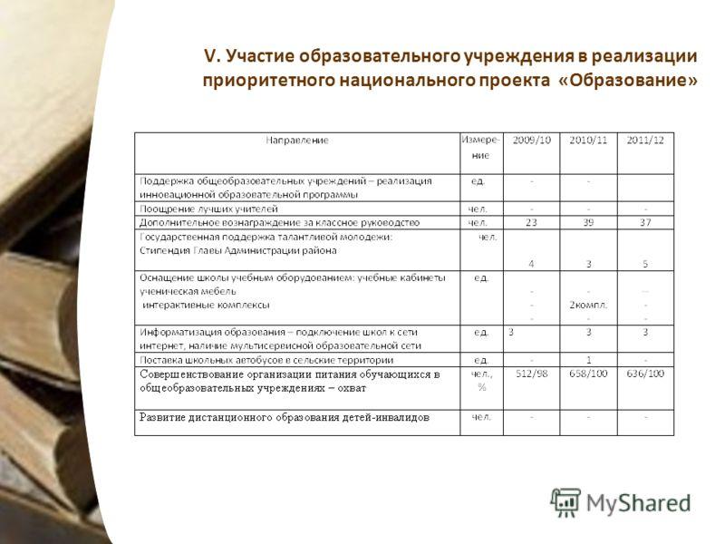 V. Участие образовательного учреждения в реализации приоритетного национального проекта «Образование»
