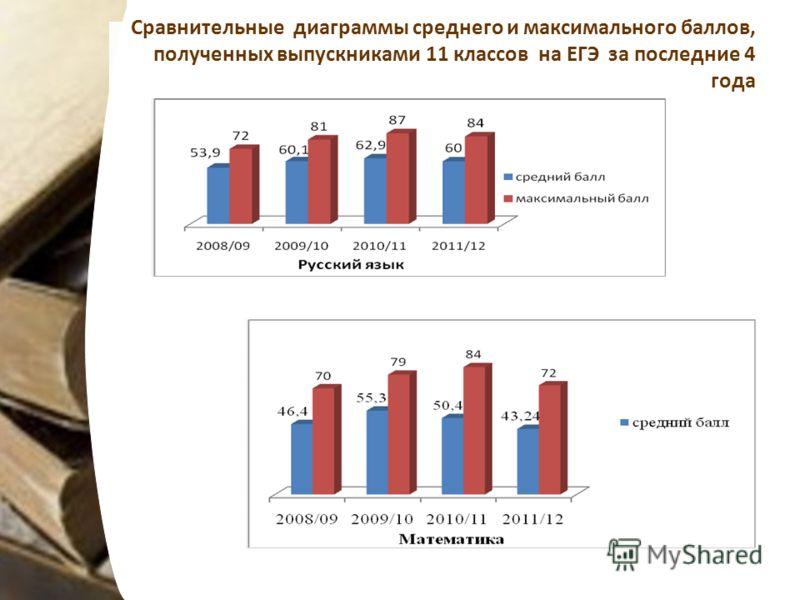 Сравнительные диаграммы среднего и максимального баллов, полученных выпускниками 11 классов на ЕГЭ за последние 4 года