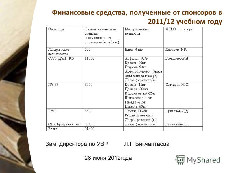 Финансовые средства, полученные от спонсоров в 2011/12 учебном году Зам. директора по УВР Л.Г. Бикчантаева 28 июня 2012года