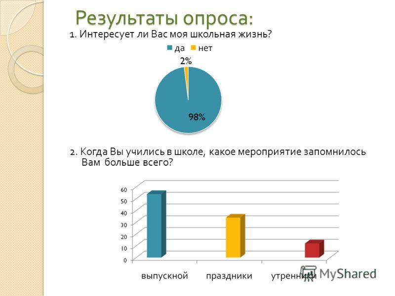 Результаты опроса : 1. Интересует ли Вас моя школьная жизнь ? 2. Когда Вы учились в школе, какое мероприятие запомнилось Вам больше всего ?