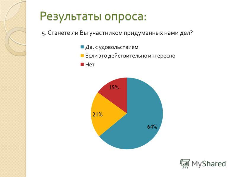 Результаты опроса : 5. Станете ли Вы участником придуманных нами дел ?