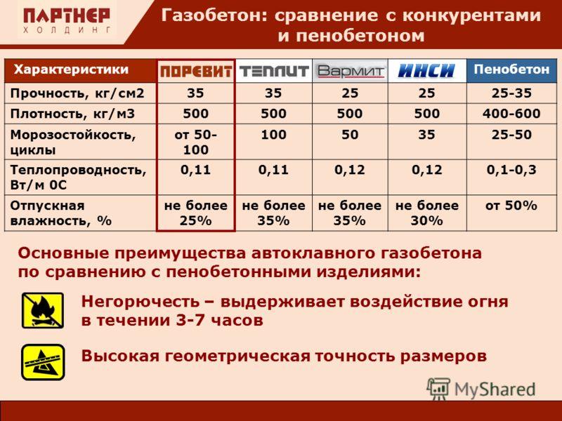 Газобетон: сравнение с конкурентами и пенобетоном ХарактеристикиТеплитВармитИнсиПенобетон Прочность, кг/см235 25 25-35 Плотность, кг/м3500 400-600 Морозостойкость, циклы от 50- 100 100503525-50 Теплопроводность, Вт/м 0С 0,11 0,12 0,1-0,3 Отпускная вл
