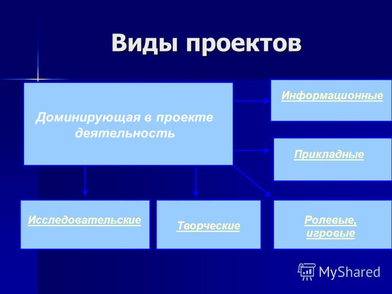 Виды проектов Доминирующая в проекте деятельность Творческие Информационные Прикладные Ролевые, игровые Исследовательские
