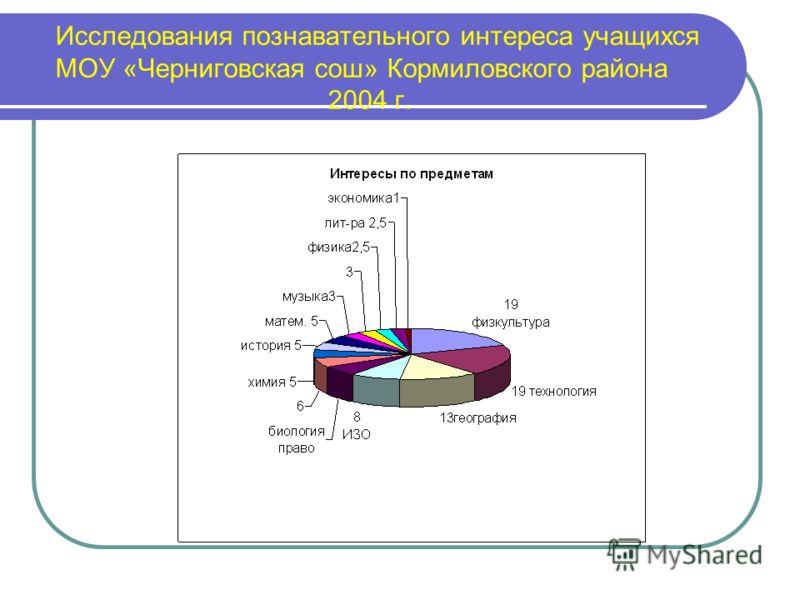 Исследования познавательного интереса учащихся МОУ «Черниговская сош» Кормиловского района 2004 г.