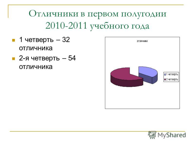 Отличники в первом полугодии 2010-2011 учебного года 1 четверть – 32 отличника 2-я четверть – 54 отличника