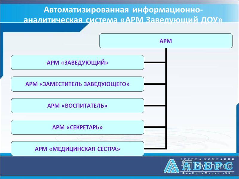 АРМ АРМ «ЗАВЕДУЮЩИЙ» АРМ «ЗАМЕСТИТЕЛЬ ЗАВЕДУЮЩЕГО» АРМ «ВОСПИТАТЕЛЬ» АРМ «СЕКРЕТАРЬ» АРМ «МЕДИЦИНСКАЯ СЕСТРА» Автоматизированная информационно- аналитическая система «АРМ Заведующий ДОУ»