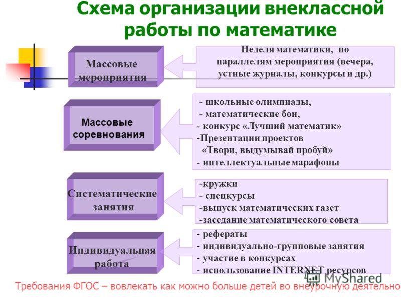Схема организации внеклассной