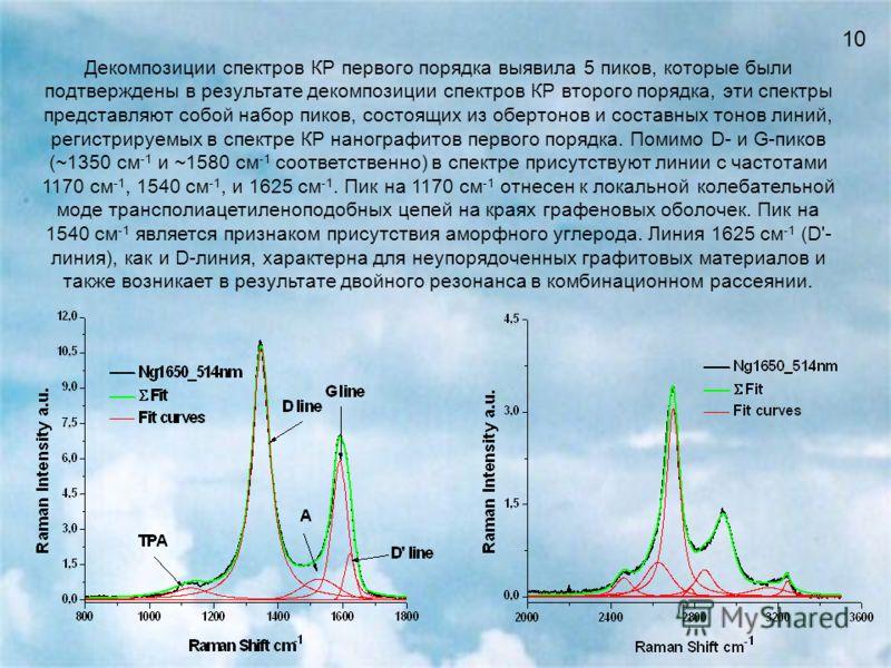 10 Декомпозиции спектров КР первого порядка выявила 5 пиков, которые были подтверждены в результате декомпозиции спектров КР второго порядка, эти спектры представляют собой набор пиков, состоящих из обертонов и составных тонов линий, регистрируемых в