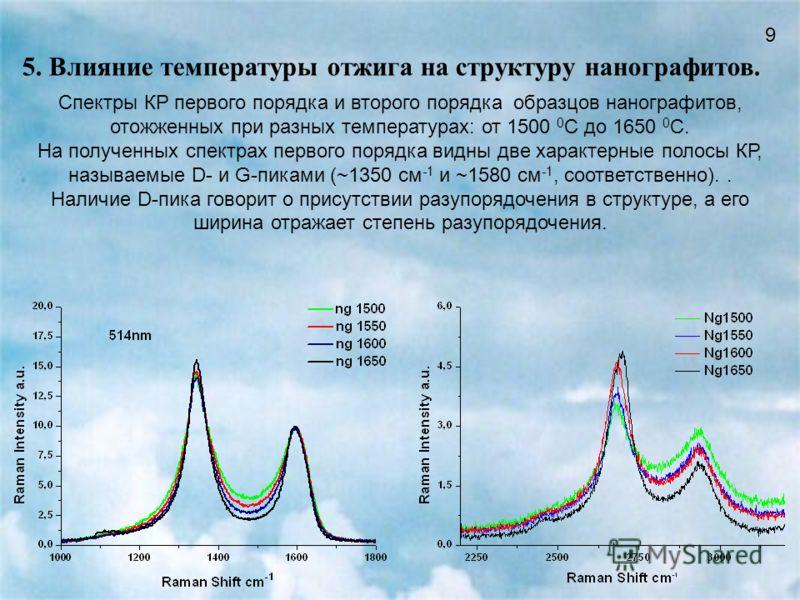 9 Спектры КР первого порядка и второго порядка образцов нанографитов, отожженных при разных температурах: от 1500 0 С до 1650 0 С. На полученных спектрах первого порядка видны две характерные полосы КР, называемые D- и G-пиками (~1350 см -1 и ~1580 с