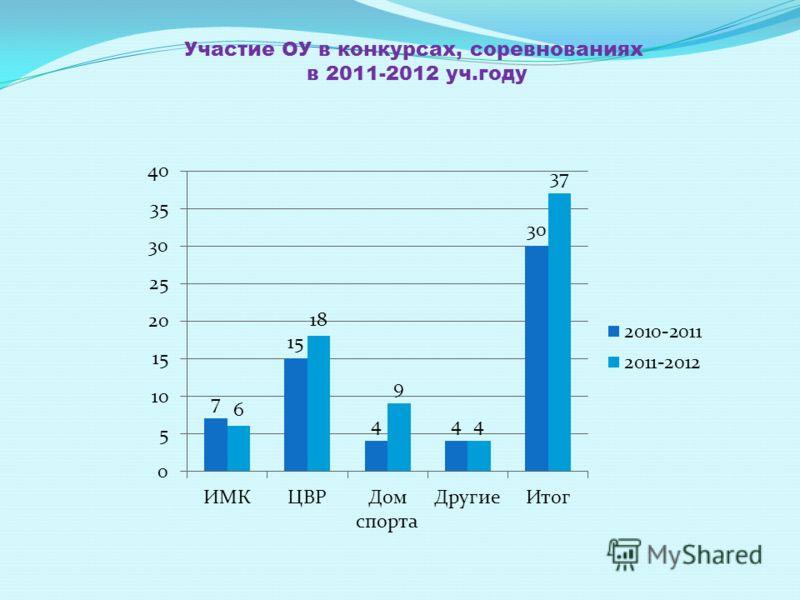 Участие ОУ в конкурсах, соревнованиях в 2011-2012 уч.году