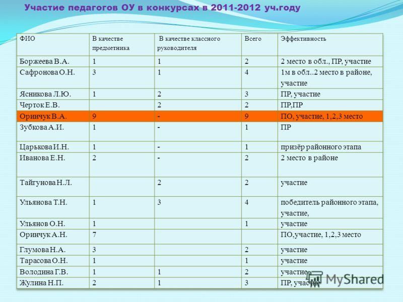 Участие педагогов ОУ в конкурсах в 2011-2012 уч.году