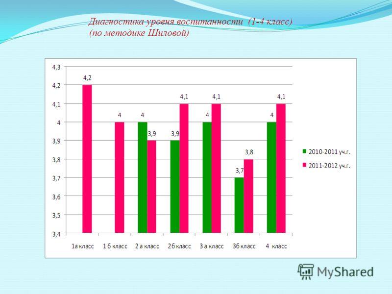 Диагностика уровня воспитанности (1-4 класс) (по методике Шиловой)