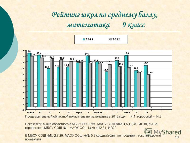 10 Рейтинг школ по среднему баллу, математика 9 класс Предварительный областной показатель по математике в 2012 году - 14,4; городской – 14,8. Показатели выше областного в МБОУ СОШ 1, МАОУ СОШ 4,5,12,31, ИГОЛ, выше городского в МБОУ СОШ 1, МАОУ СОШ 4
