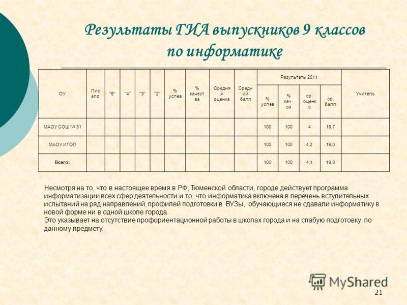21 Результаты ГИА выпускников 9 классов по информатике Несмотря на то, что в настоящее время в РФ, Тюменской области, городе действует программа информатизации всех сфер деятельности и то, что информатика включена в перечень вступительных испытаний н
