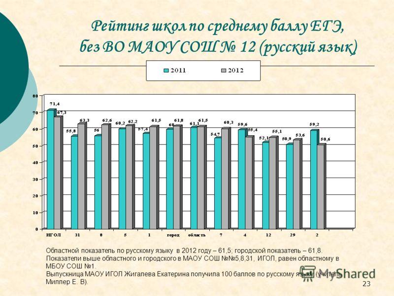 23 Рейтинг школ по среднему баллу ЕГЭ, без ВО МАОУ СОШ 12 (русский язык) Областной показатель по русскому языку в 2012 году – 61,5; городской показатель – 61,8. Показатели выше областного и городского в МАОУ СОШ 5,8,31, ИГОЛ, равен областному в МБОУ