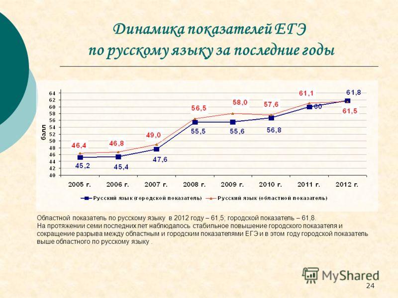 24 Динамика показателей ЕГЭ по русскому языку за последние годы Областной показатель по русскому языку в 2012 году – 61,5; городской показатель – 61,8. На протяжении семи последних лет наблюдалось стабильное повышение городского показателя и сокращен