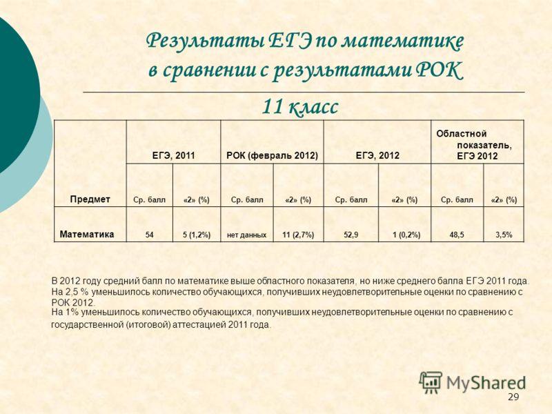 29 Результаты ЕГЭ по математике в сравнении с результатами РОК Предмет ЕГЭ, 2011РОК (февраль 2012)ЕГЭ, 2012 Областной показатель, ЕГЭ 2012 Ср. балл«2» (%)Ср. балл«2» (%)Ср. балл«2» (%)Ср. балл«2» (%) Математика 545 (1,2%) нет данных 11 (2,7%)52,9 1 (