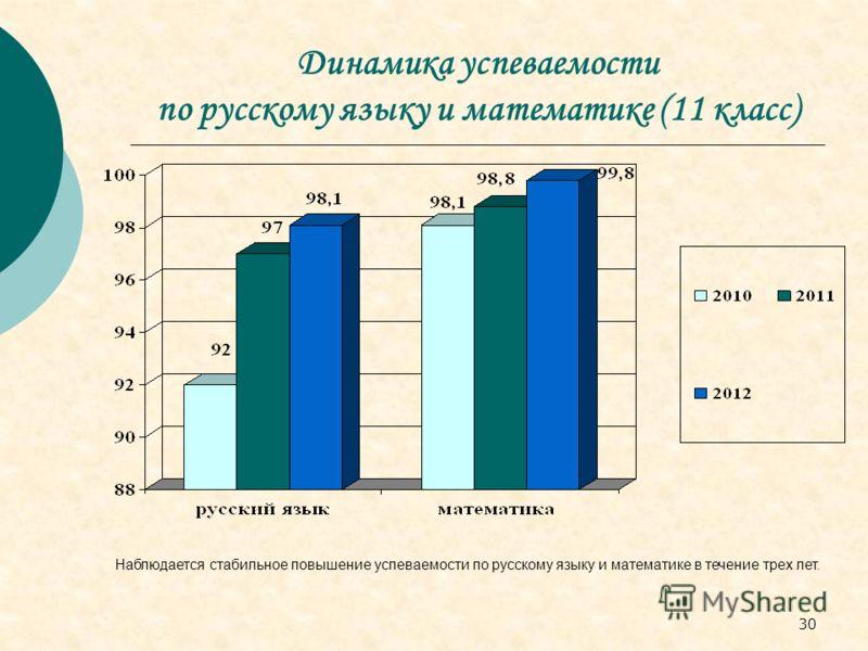 30 Динамика успеваемости по русскому языку и математике (11 класс) Наблюдается стабильное повышение успеваемости по русскому языку и математике в течение трех лет.
