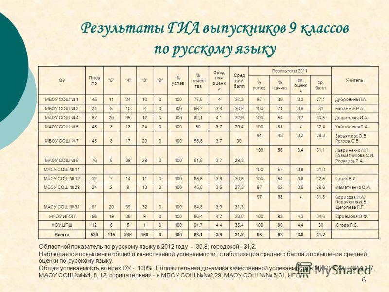6 Результаты ГИА выпускников 9 классов по русскому языку Областной показатель по русскому языку в 2012 году - 30,8; городской - 31,2. Наблюдается повышение общей и качественной успеваемости, стабилизация среднего балла и повышение средней оценки по р