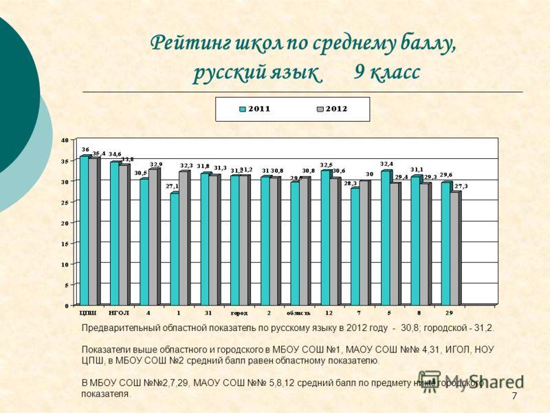 7 Рейтинг школ по среднему баллу, русский язык 9 класс Предварительный областной показатель по русскому языку в 2012 году - 30,8; городской - 31,2. Показатели выше областного и городского в МБОУ СОШ 1, МАОУ СОШ 4,31, ИГОЛ, НОУ ЦПШ, в МБОУ СОШ 2 средн