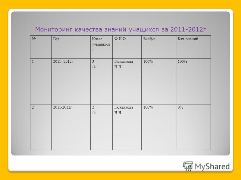 Год Класс /учащихся / Ф.И.О.% обуч.Кач. знаний 12011- 2012г 3 /3/ Гюнзикова Н.Н. 100% 22011-2012г2 /1/ Гюнзикова Н.Н. 100%0% Мониторинг качества знаний учащихся за 2011-2012г