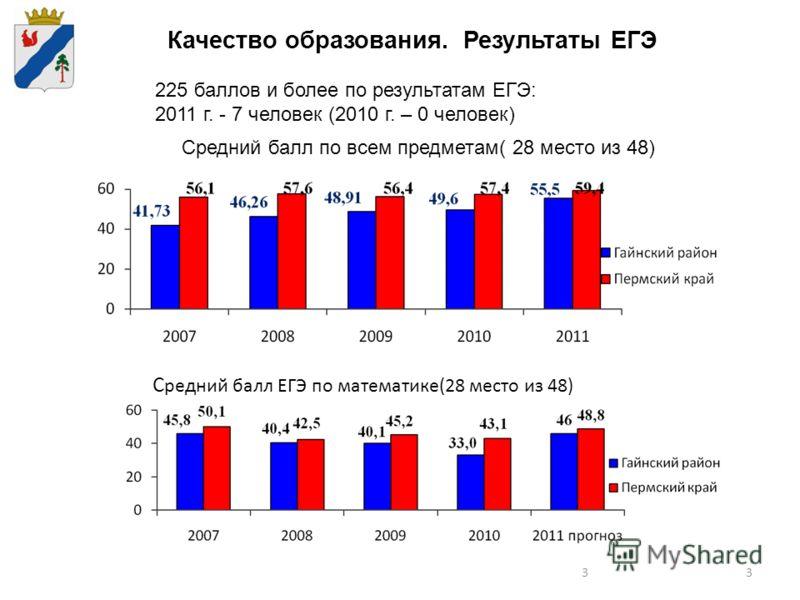 33 Качество образования. Результаты ЕГЭ 225 баллов и более по результатам ЕГЭ: 2011 г. - 7 человек (2010 г. – 0 человек) С редний балл ЕГЭ по математике(28 место из 48) Средний балл по всем предметам( 28 место из 48)
