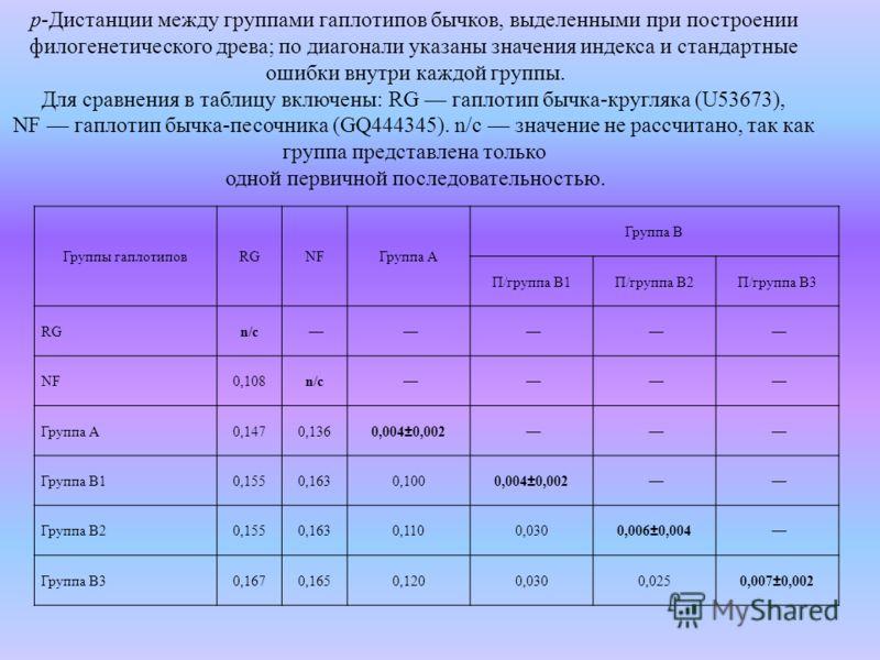 Группы гаплотиповRGNFNFГруппа А Группа В П/группа В1П/группа В2П/группа В3 RGn/c NFNF0,108n/c Группа А0,1470,136 0,004±0,002 Группа В10,1550,1630,100 0,004±0,002 Группа В20,1550,1630,1100,030 0,006±0,004 Группа В30,1670,1650,1200,0300,0250,007±0,002
