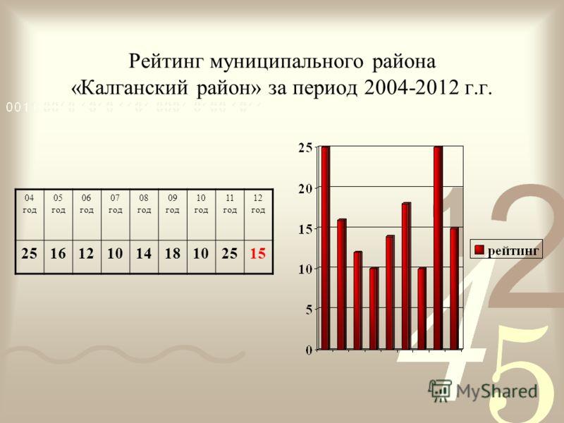 Рейтинг муниципального района «Калганский район» за период 2004-2012 г.г. 04 год 05 год 06 год 07 год 08 год 09 год 10 год 11 год 12 год 251612101418102515