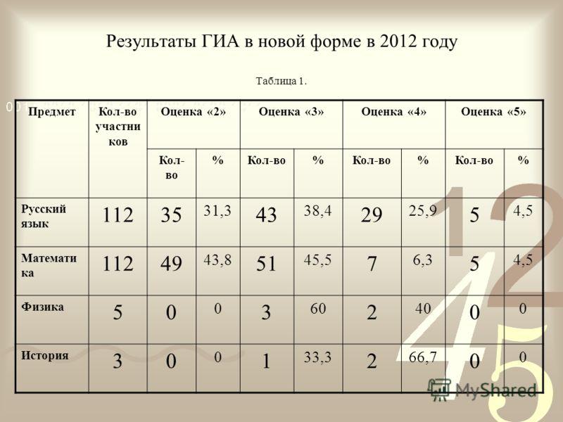 Результаты ГИА в новой форме в 2012 году Таблица 1. ПредметКол-во участни ков Оценка «2»Оценка «3»Оценка «4»Оценка «5» Кол- во % % % % Русский язык 11235 31,3 43 38,4 29 25,9 5 4,5 Математи ка 11249 43,8 51 45,5 7 6,3 5 4,5 Физика 50 0 3 60 2 40 0 0