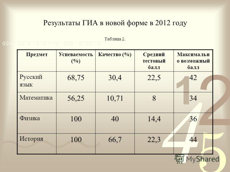 Результаты ГИА в новой форме в 2012 году Таблица 2. ПредметУспеваемость (%) Качество (%)Средний тестовый балл Максимальн о возможный балл Русский язык 68,7530,422,542 Математика 56,2510,71834 Физика 1004014,436 История 10066,722,344