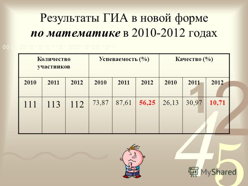 Результаты ГИА в новой форме по математике в 2010-2012 годах Количество участников Успеваемость (%)Качество (%) 201020112012201020112012201020112012 111113112 73,8787,6156,2526,1330,9710,71