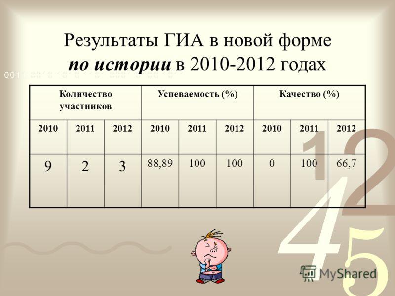 Результаты ГИА в новой форме по истории в 2010-2012 годах Количество участников Успеваемость (%)Качество (%) 201020112012201020112012201020112012 923 88,89100 0 66,7