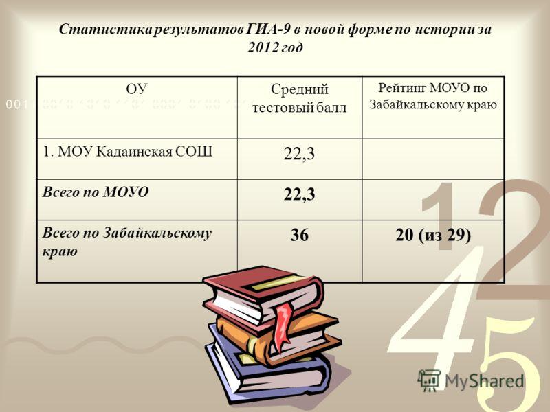 Статистика результатов ГИА-9 в новой форме по истории за 2012 год ОУСредний тестовый балл Рейтинг МОУО по Забайкальскому краю 1. МОУ Кадаинская СОШ 22,3 Всего по МОУО 22,3 Всего по Забайкальскому краю 3620 (из 29)