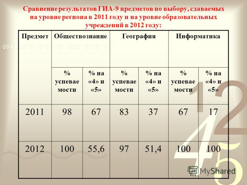 Сравнение результатов ГИА-9 предметов по выбору, сдаваемых на уровне региона в 2011 году и на уровне образовательных учреждений в 2012 году: ПредметОбществознаниеГеографияИнформатика % успевае мости % на «4» и «5» % успевае мости % на «4» и «5» % усп