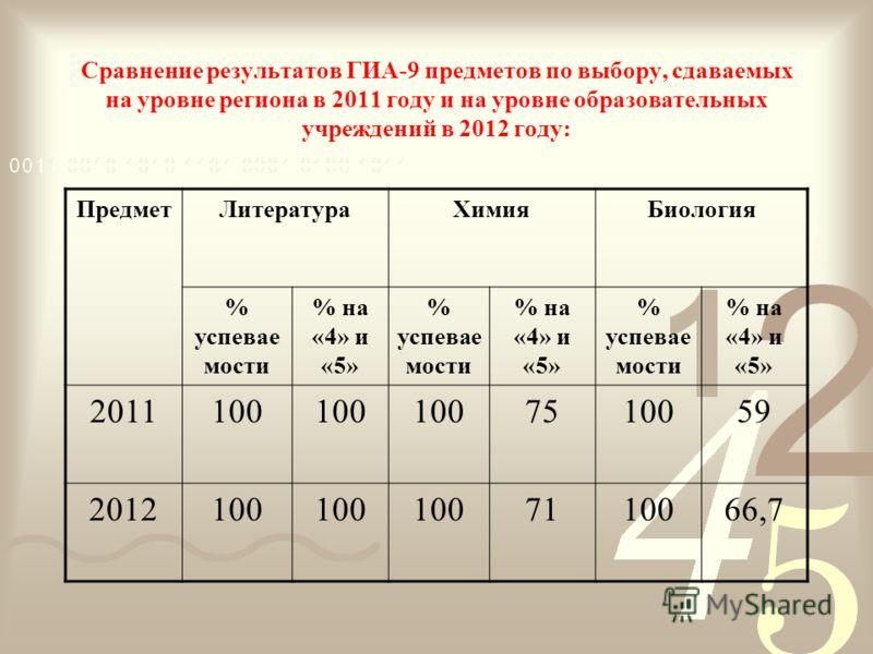Сравнение результатов ГИА-9 предметов по выбору, сдаваемых на уровне региона в 2011 году и на уровне образовательных учреждений в 2012 году: ПредметЛитератураХимияБиология % успевае мости % на «4» и «5» % успевае мости % на «4» и «5» % успевае мости