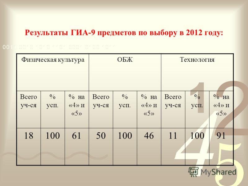 Результаты ГИА-9 предметов по выбору в 2012 году: Физическая культураОБЖТехнология Всего уч-ся % усп. % на «4» и «5» Всего уч-ся % усп. % на «4» и «5» Всего уч-ся % усп. % на «4» и «5» 181006150100461110091