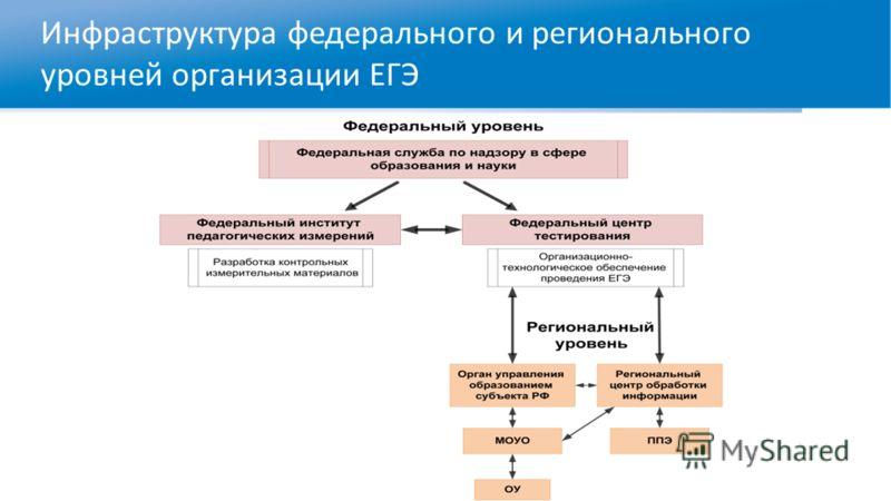 Инфраструктура федерального и регионального уровней организации ЕГЭ