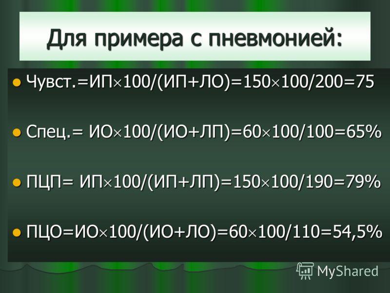 Для примера с пневмонией: Чувст.=ИП 100/(ИП+ЛО)=150 100/200=75 Чувст.=ИП 100/(ИП+ЛО)=150 100/200=75 Спец.= ИО 100/(ИО+ЛП)=60 100/100=65% Спец.= ИО 100/(ИО+ЛП)=60 100/100=65% ПЦП= ИП 100/(ИП+ЛП)=150 100/190=79% ПЦП= ИП 100/(ИП+ЛП)=150 100/190=79% ПЦО=