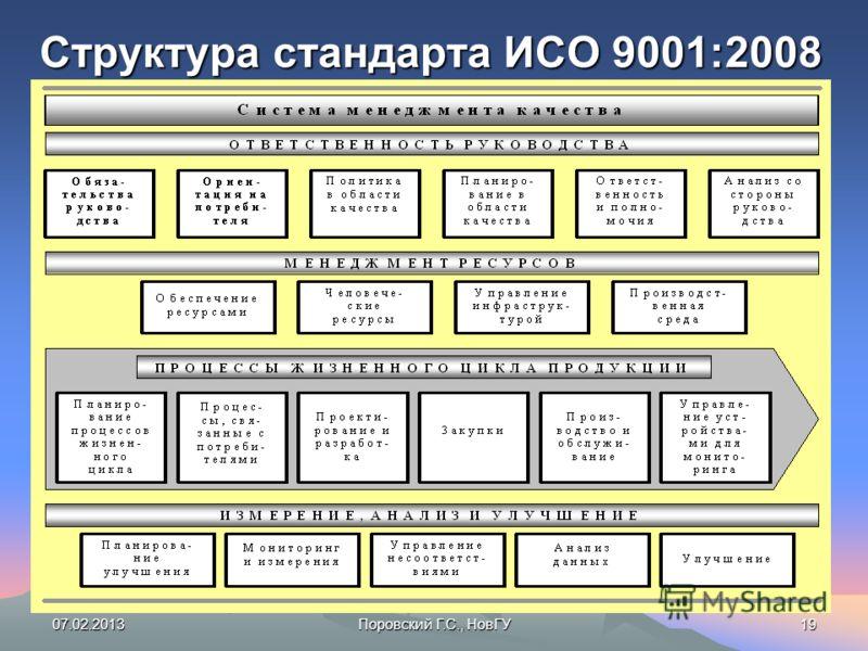 07.02.2013Поровский Г.С., НовГУ19 Структура стандарта ИСО 9001:2008