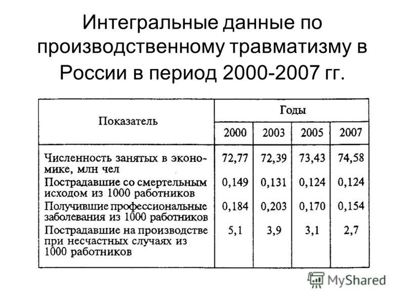 Интегральные данные по производственному травматизму в России в период 2000-2007 гг.