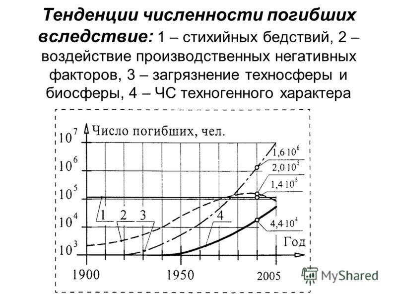 Тенденции численности погибших вследствие: 1 – стихийных бедствий, 2 – воздействие производственных негативных факторов, 3 – загрязнение техносферы и биосферы, 4 – ЧС техногенного характера