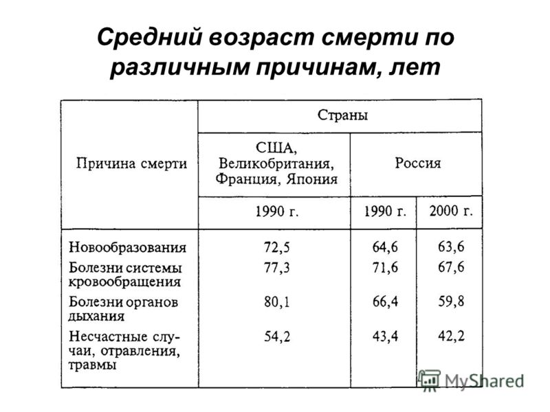 Средний возраст смерти по различным причинам, лет
