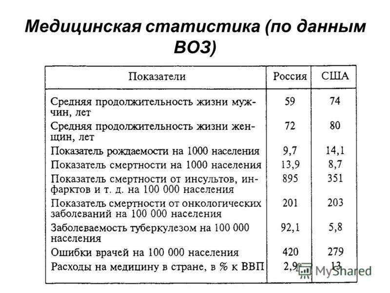 Медицинская статистика (по данным ВОЗ)