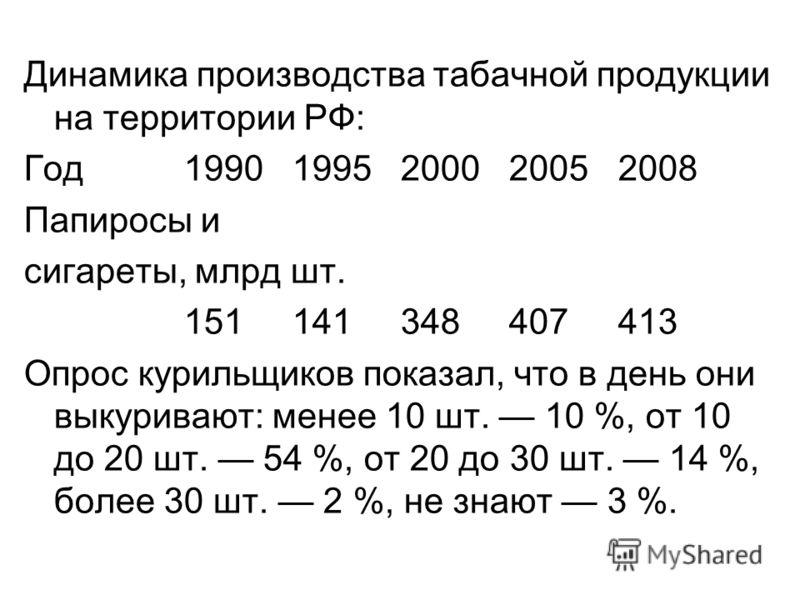 Динамика производства табачной продукции на территории РФ: Год1990 1995 2000 2005 2008 Папиросы и сигареты, млрд шт. 151 141 348 407 413 Опрос курильщиков показал, что в день они выкуривают: менее 10 шт. 10 %, от 10 до 20 шт. 54 %, от 20 до 30 шт. 14