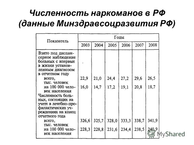 Численность наркоманов в РФ (данные Минздравсоцразвития РФ)