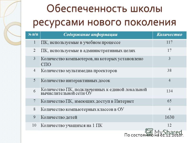 Обеспеченность школы ресурсами нового поколения п/п Содержание информацииКоличество 1 ПК, используемые в учебном процессе 117 2 ПК, используемые в административных целях 17 3 Количество компьютеров, на которых установлено СПО 3 4 Количество мультимед
